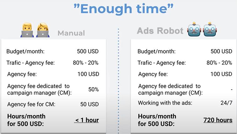 AI-based Digital Ads service in San Francisco Bay Area